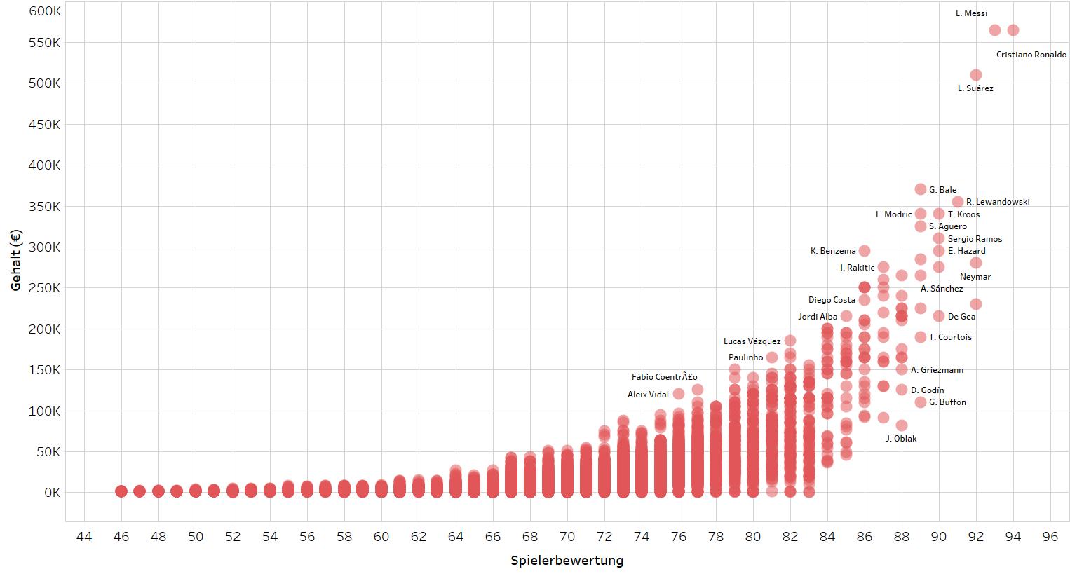 Spielerbewertung und Gehalt