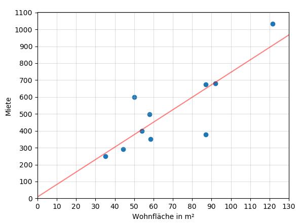 Streudiagramm Wohnfläche Miete mit linearer Regression