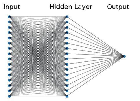 Neuronale Netze: Eine schematische Darstellung
