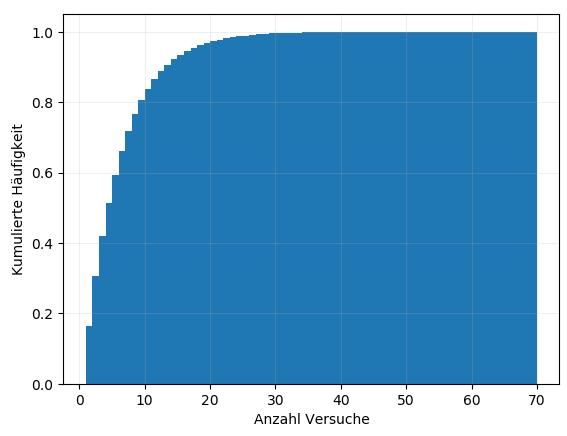 Diagramm zum Ergebnis der Simulation